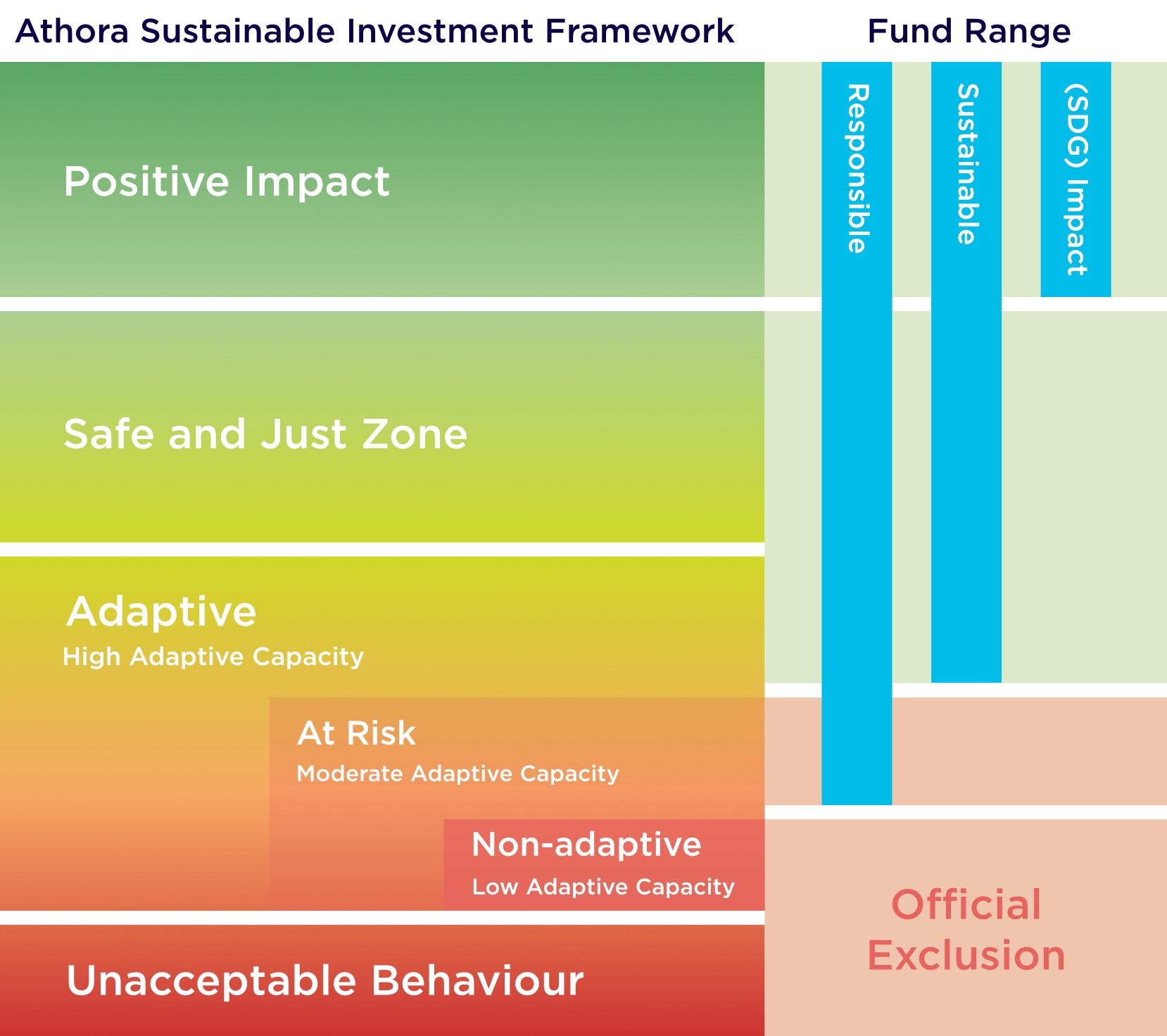 Athora Sustainable Investment Framework