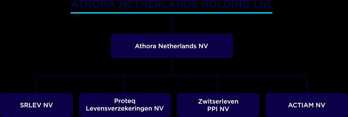 structuur Athora-VIVAT